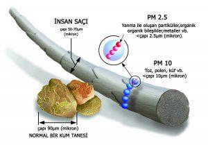 Türkiye'deki Hava Kirliliğinin Geldiği Son Nokta-4623