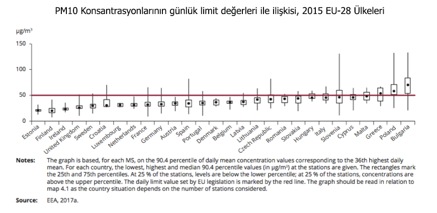 Türkiye'deki Hava Kirliliğinin Geldiği Son Nokta-4033